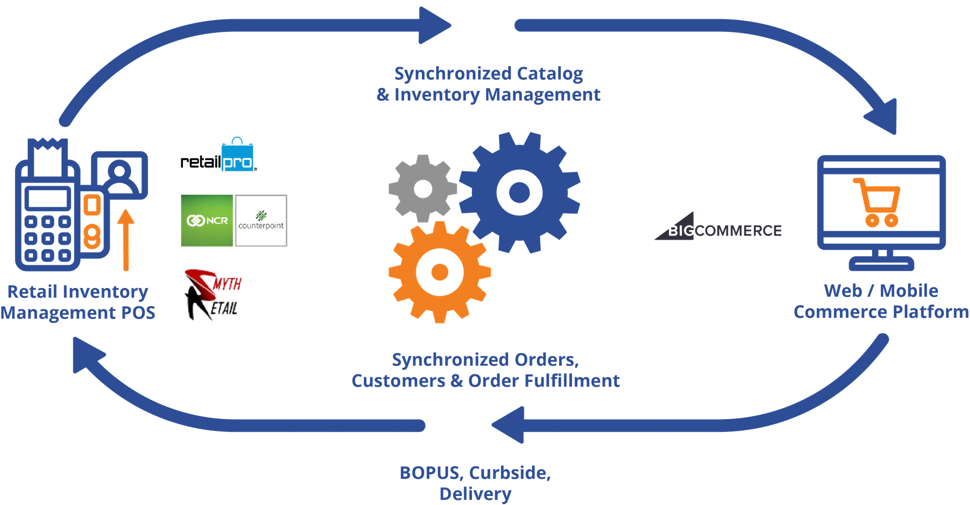 Retail Pro NCR Counterpoint And Smyth To Bigcommerce Unified Commerce Engine