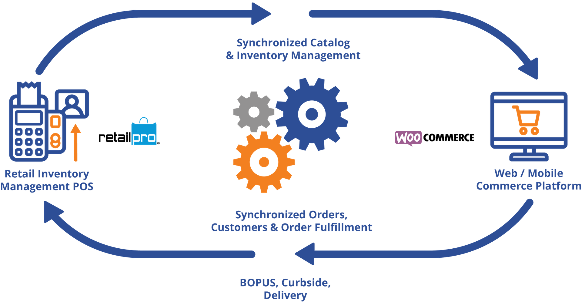 Retail Pro To Woocommerce Unified Commerce Engine Diagram