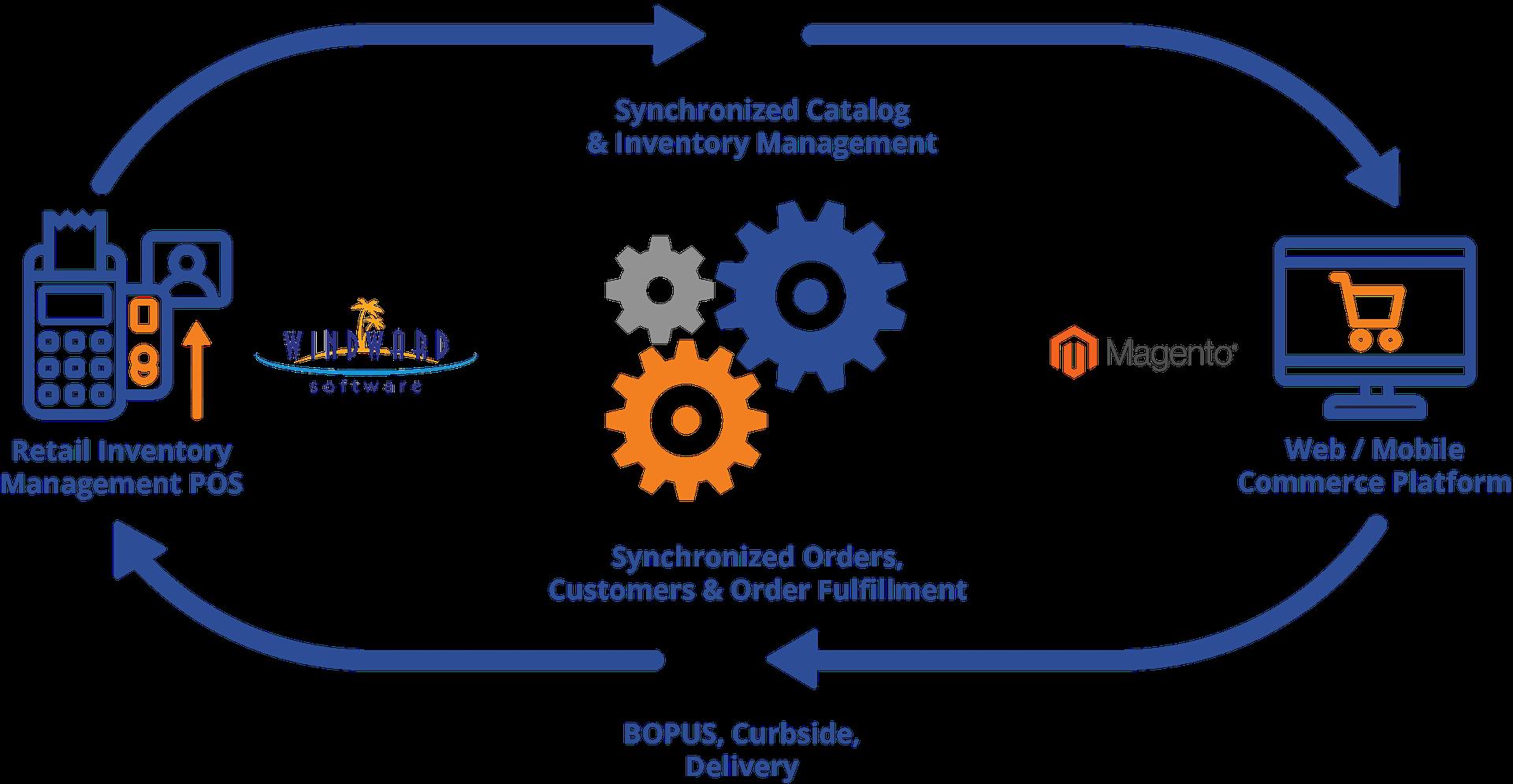 Windward To Magento Unified Commerce Engine